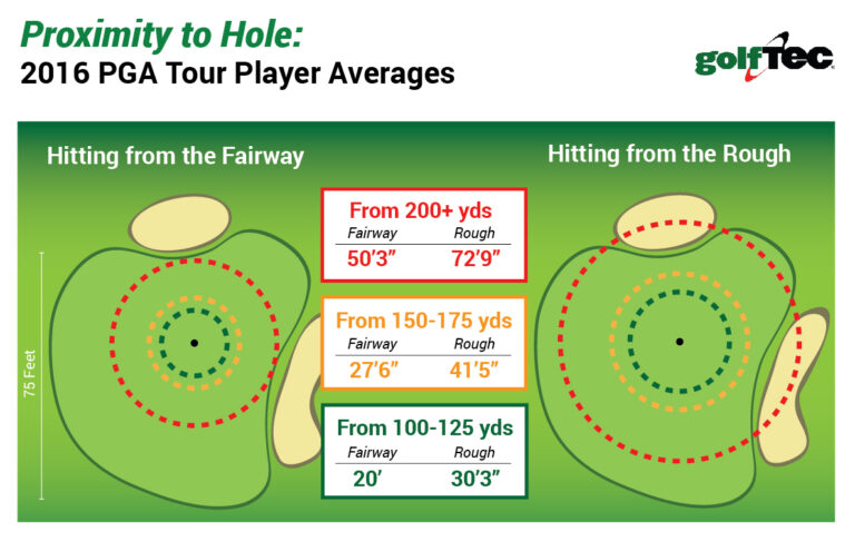 comment analyser sa partie de golf