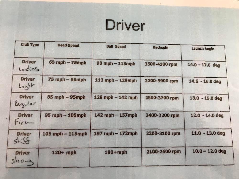 quelle ouverture pour votre driver